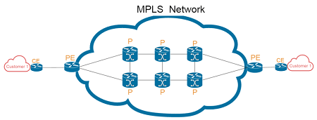 MPLS-Network
