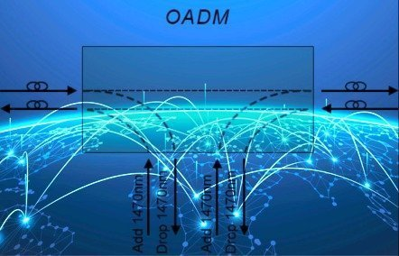 How to Use OADM in WDM Network ? 2
