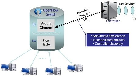 OpenFlow Switch: What Is It and How Does it Work? 4