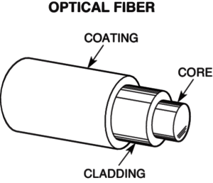 What are Optical Fiber and Fiber Optic Cable? 6