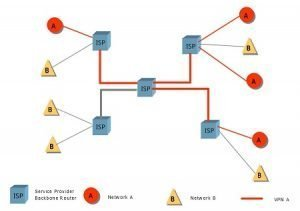 VPN vs VLAN: What's the Difference? 1