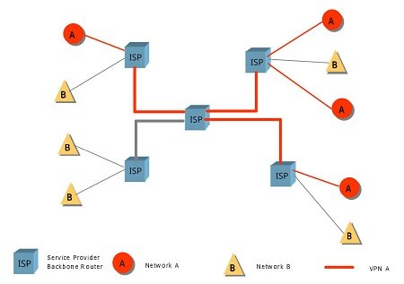 VPN vs VLAN: What's the Difference? 4