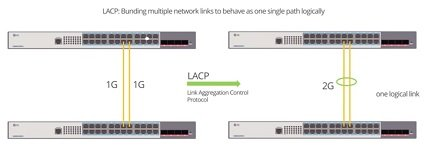 configure-link-aggregation-switch