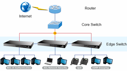 Core Switch and Edge Switch: How to Choose the Right One? 2