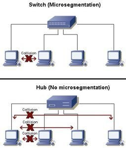 Data Switch vs Hub in a Home Network 3