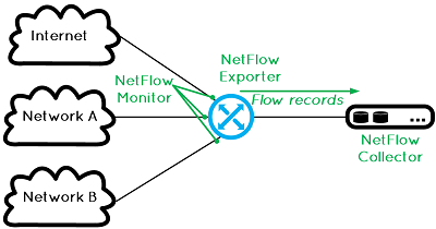 what-is-netflow