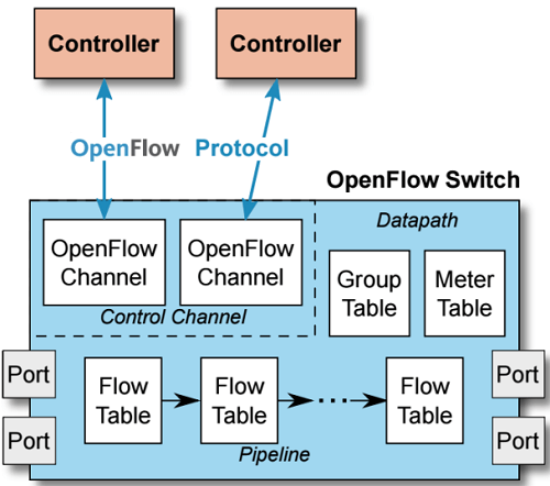 what-is-openflow-switch
