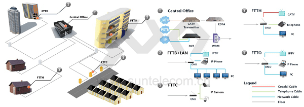 GPON: Optimal Solution to FTTH 3