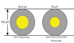 Multimode-fiber cladding and core diameters