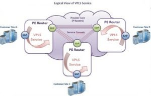 VPLS vs VPWS—How Much Do You Know? 1