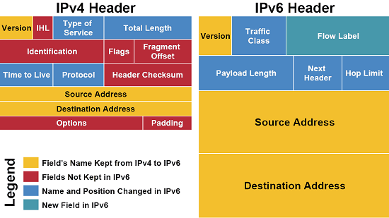What Is IPv6 And Why Is It Important? 2