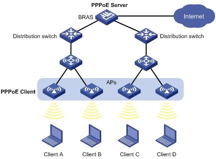 PPPoE vs DHCP: What is the difference? 3