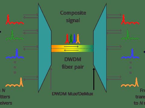 What Is DWDM? 3