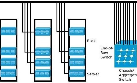 Top of Rack VS End of Row: Which to Choose for Data Center Network 9
