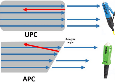 fiber transmission in UPC and APC fiber optic cleavers