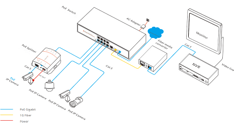 PoE powered switch solution
