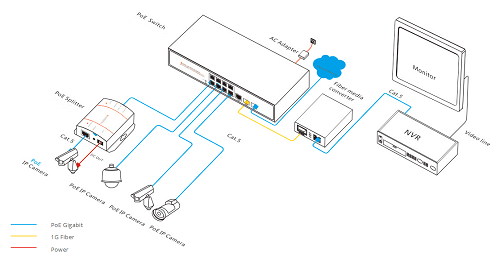 How Much Do You Know About PoE Powered Switch? 2
