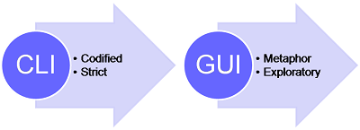 GUI vs CLI: Which for Managing Network Switch? 3