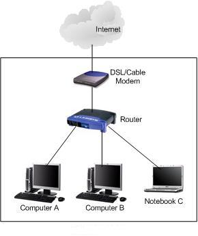 Home network connection