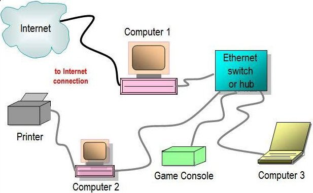 ethernet switch working diagram