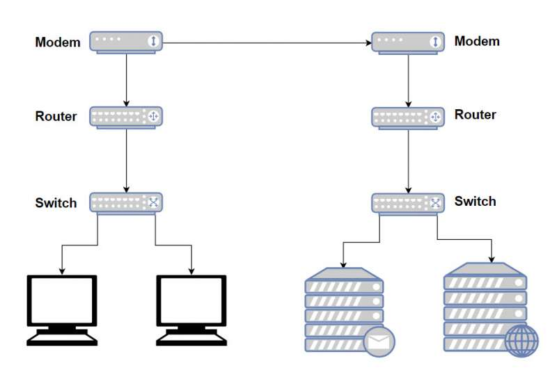 modem, router and switch diagram