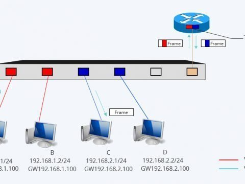 Inter VLAN Routing Layer 3 Switch vs Router: Which One to Choose? 3