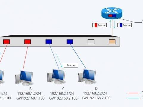 diagram of inter VLAN routing