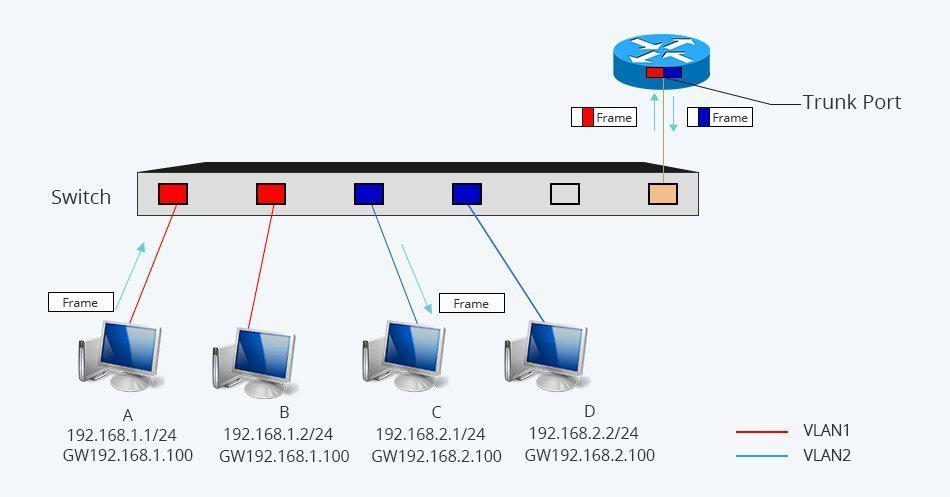 Inter VLAN Routing Layer 3 Switch vs Router: Which One to Choose? 1