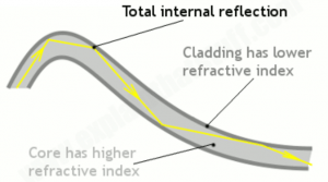 fiber-optics-total-internal-reflection