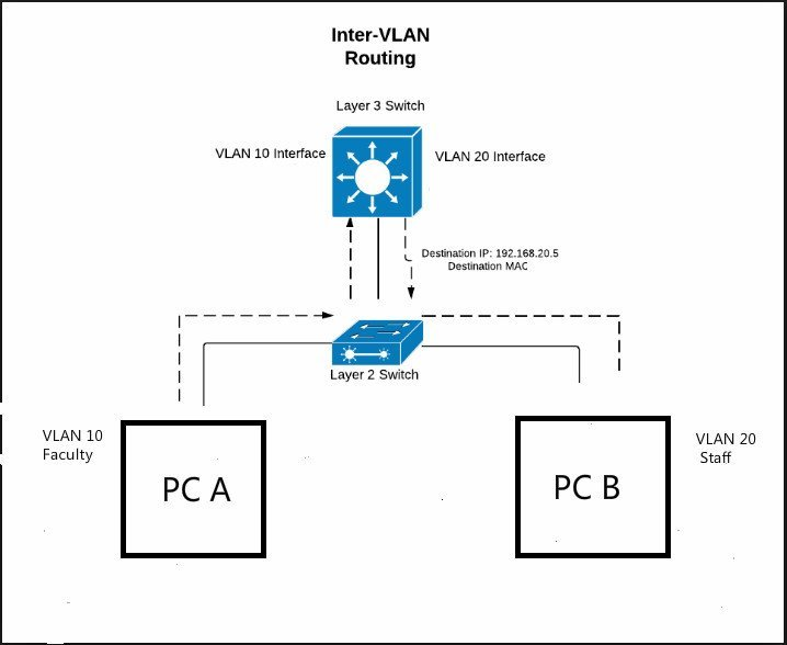 Inter VLAN Routing Layer 3 Switch vs Router: Which One to Choose? 2