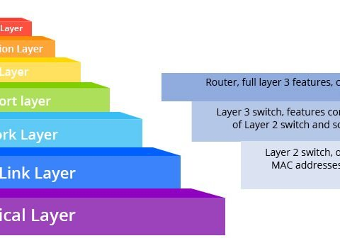 Seven layers in OSI model
