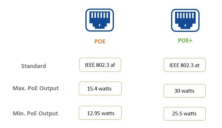 Understanding Power Consumption of PoE Ethernet Switch 2
