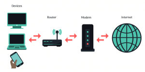 diagram showing router, modem etc