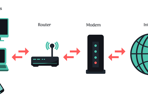 diagram showing router, modem etc