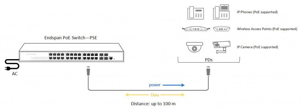PoE and Power over Ethernet switch connection diagram