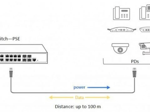 What Is PoE and Power Over Ethernet Switch? 6