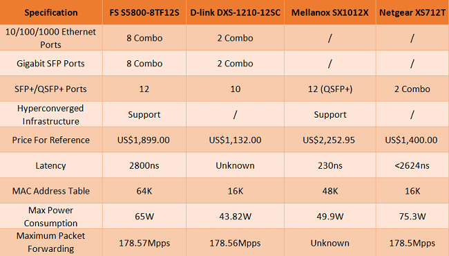 Comparison of SFP switches