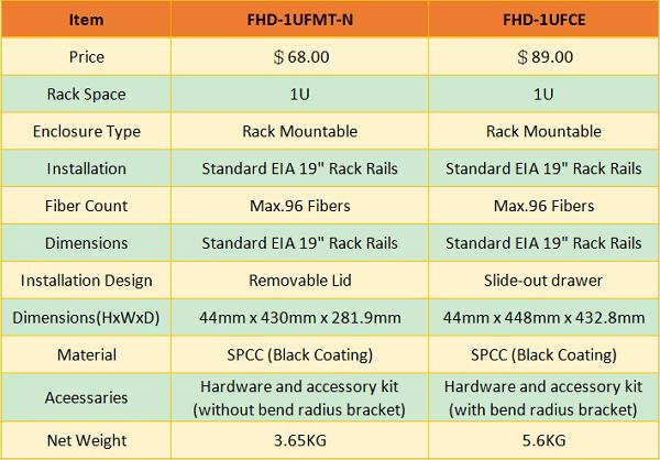 FS 1U Rackmount Enclosure Comparison: FHD-1UFMT-N vs FHD-1UFCE 2