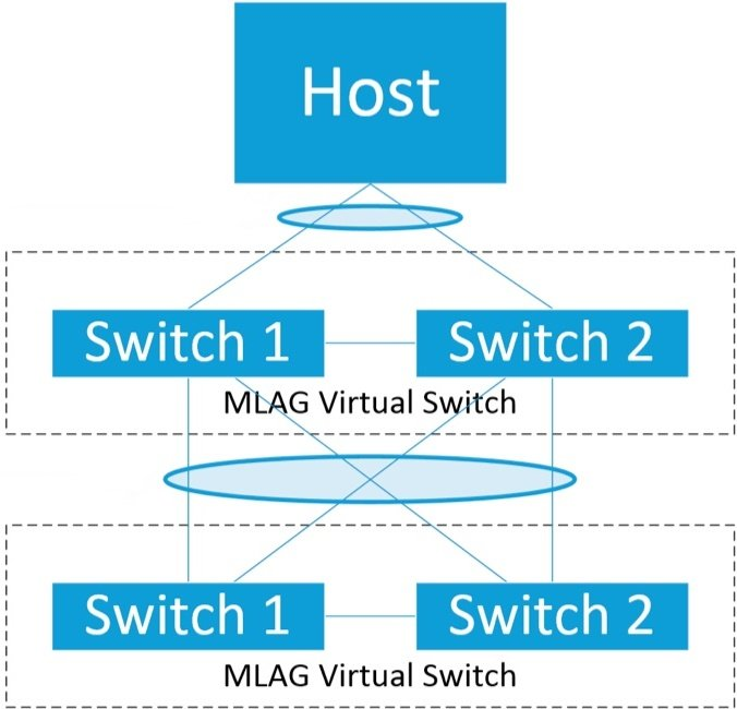 Do you need MLAG for your network? 4