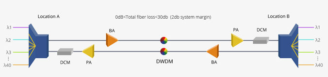 DWDM Networks over Long Distance Transmission 4