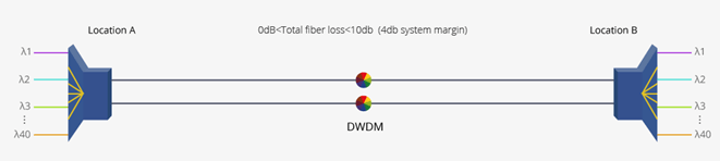 40km DWDM Network