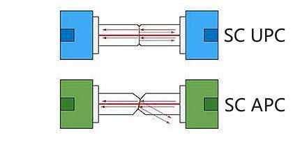 SC-UPC SC APC Mating
