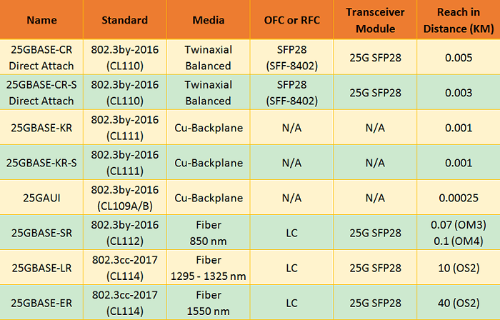IEEE 802.3 specification for 25G Ethernet