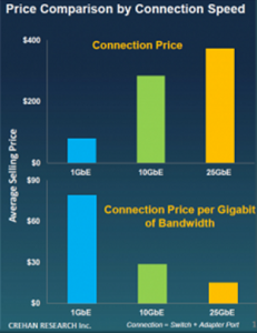Price-Comparison-by-Connection-Speed