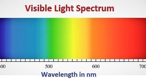 Colors from Blue to Red arranged in order according to their wavelength in nanometer
