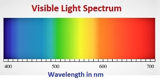 Colors from Blue to Red arranged in order according to their wavelength in nanometer to show Li-Fi