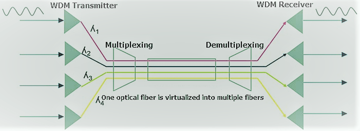 Diagram showing multiplexing and demultiplexing technology