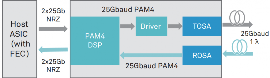 working principle of 50GE PAM4 optical module