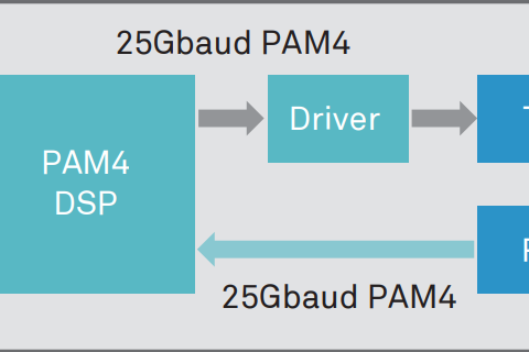 What is PAM4 Encoding Technology? 6