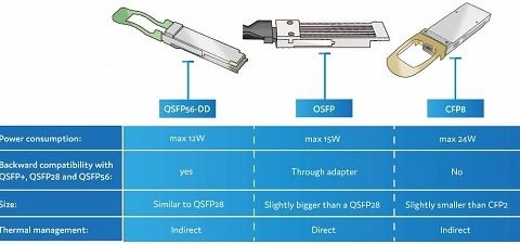 400G form-factors: QSFP56-DD vs. OSFP vs. CFP8